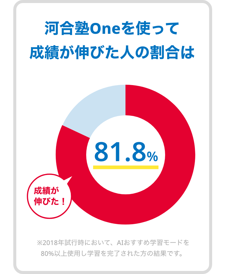 成績が伸びる人の割合、81.8%